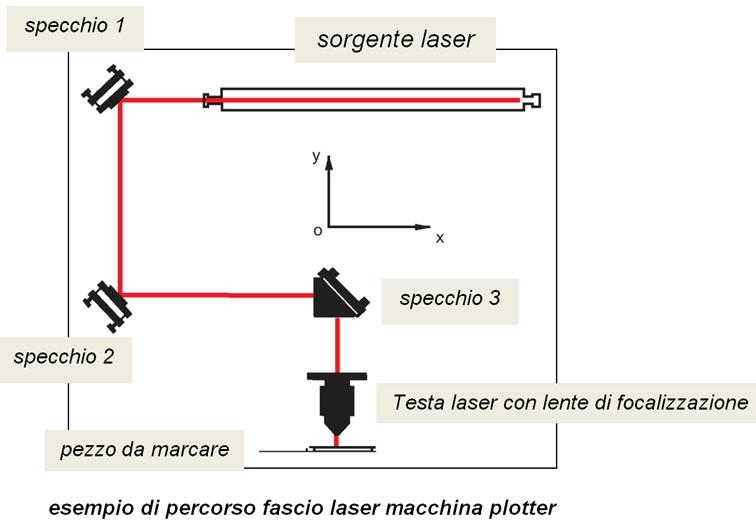 Cos'è la marcatura laser? Definizione e caratteristiche_1